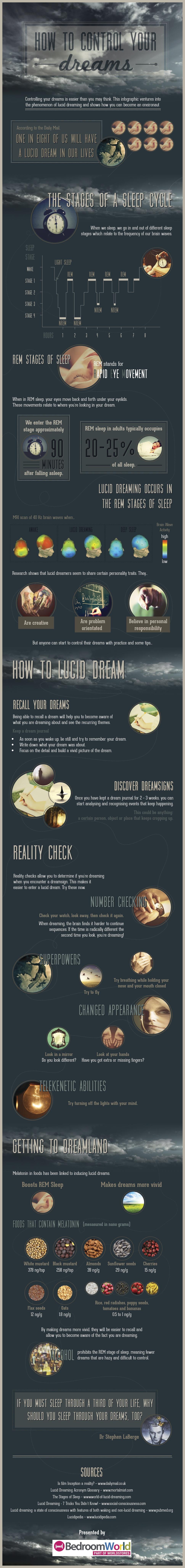 Know Your Dreams