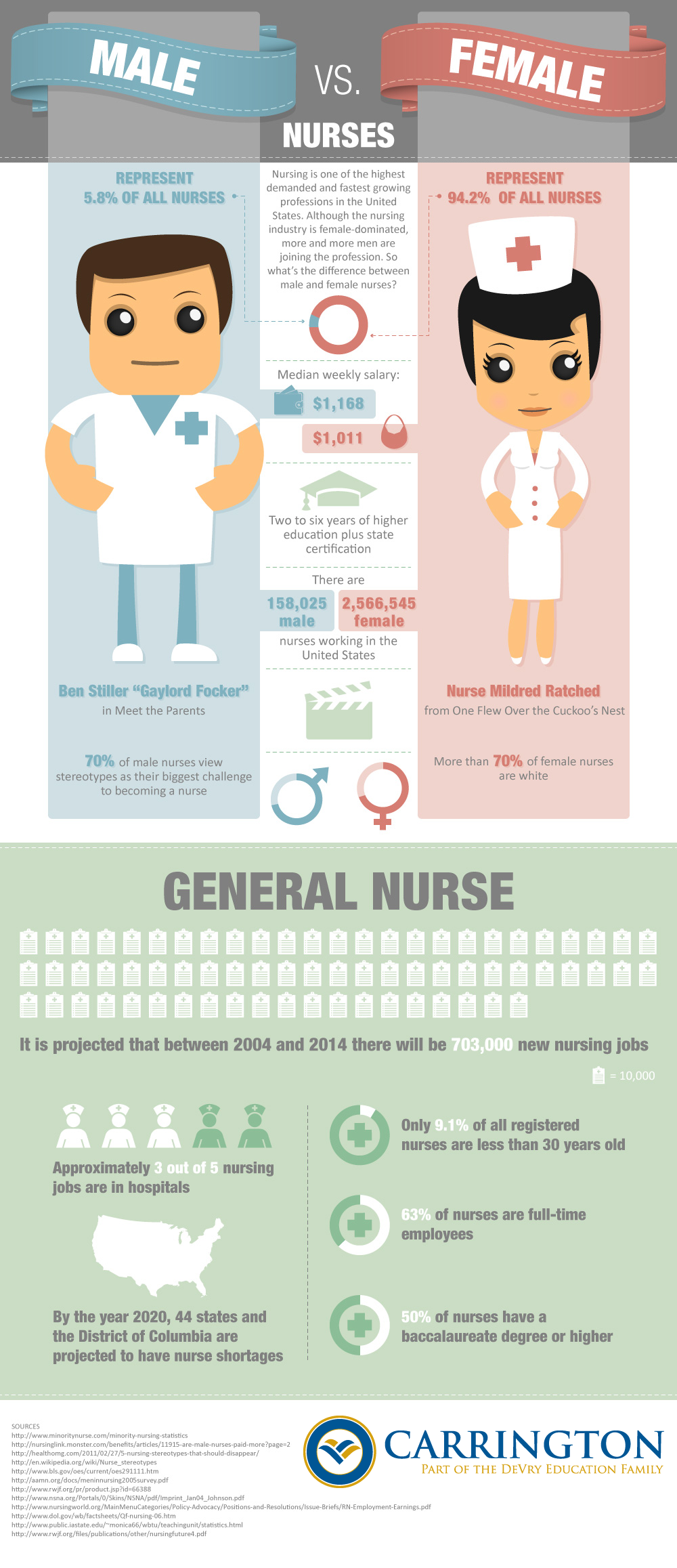 Male and Female Nurses