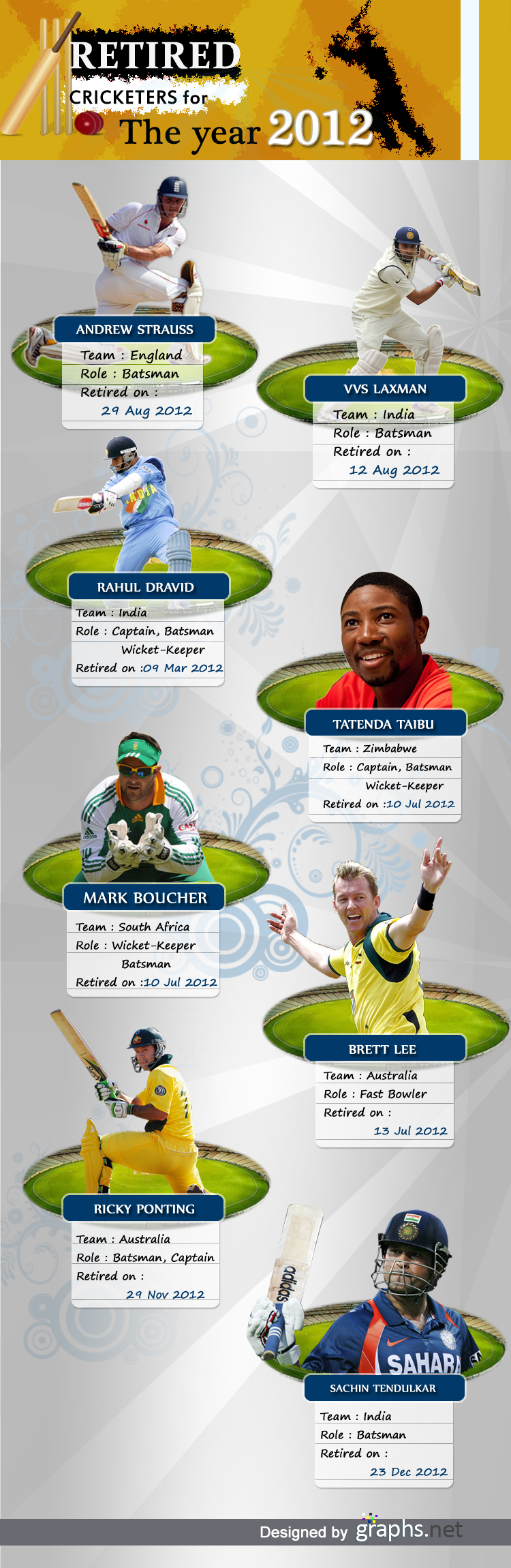 Retired Cricketers for the year 2012