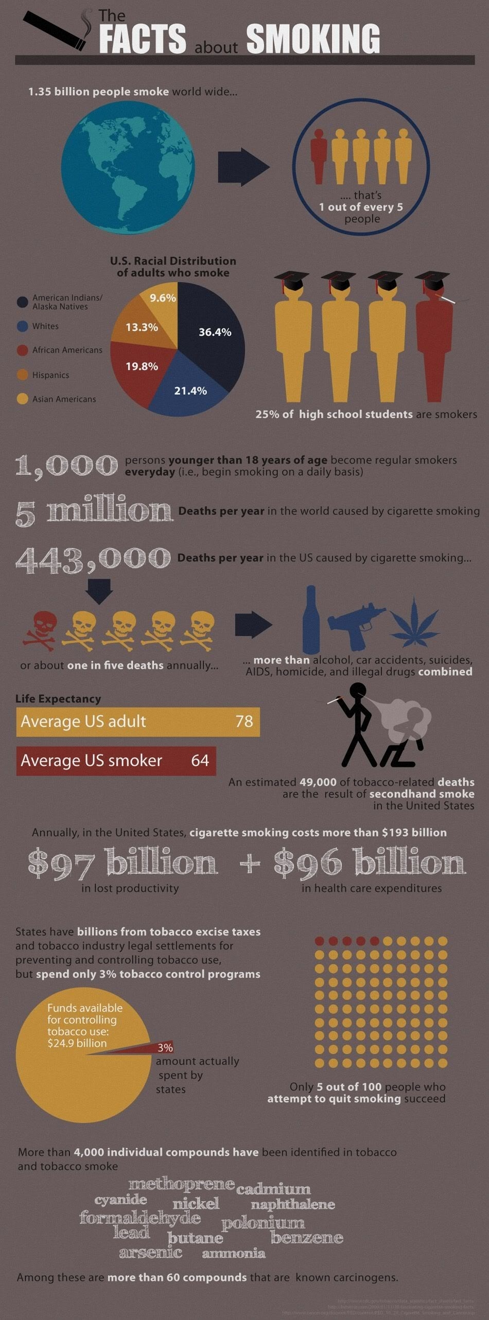 Smoking Facts and Figures