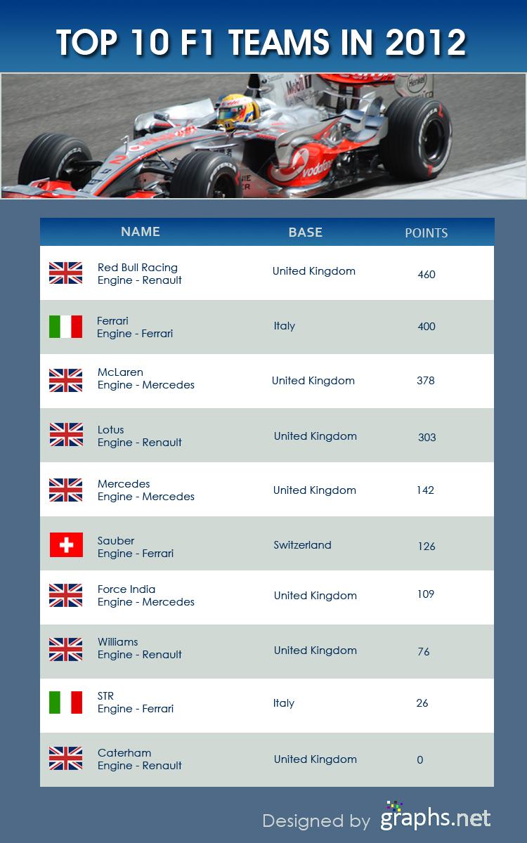 Top 10 F1 Teams in 2012
