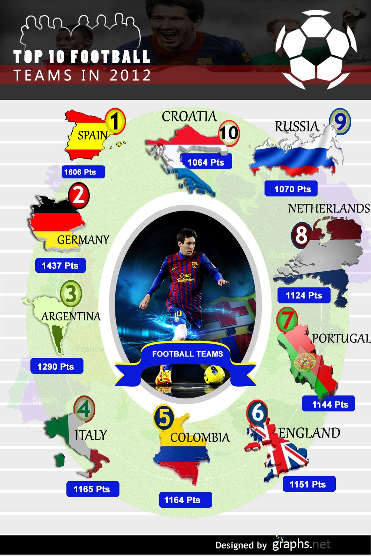 Top 10 Football Teams in 2012