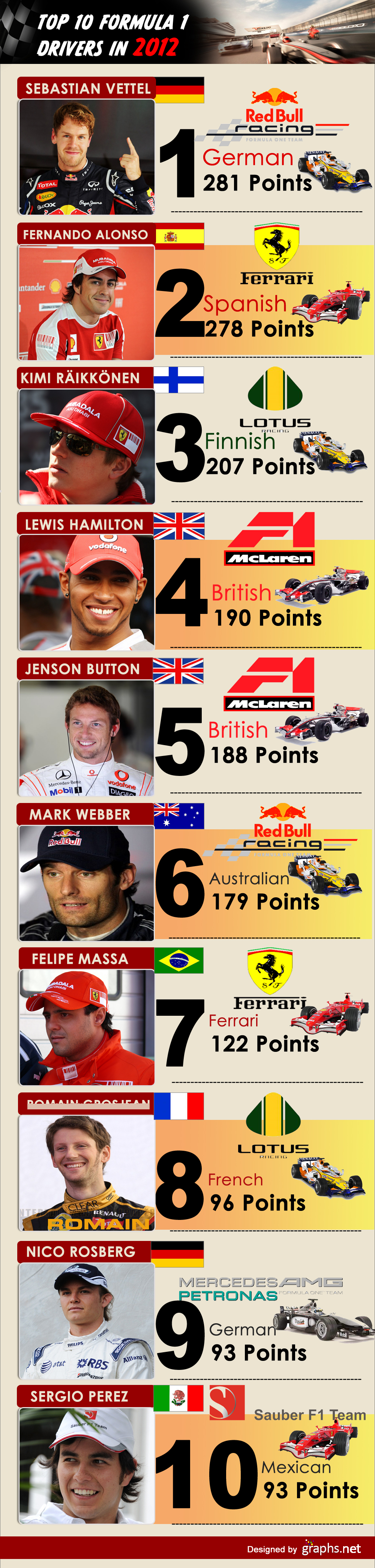 Top 10 Formula 1 Drivers in 2012