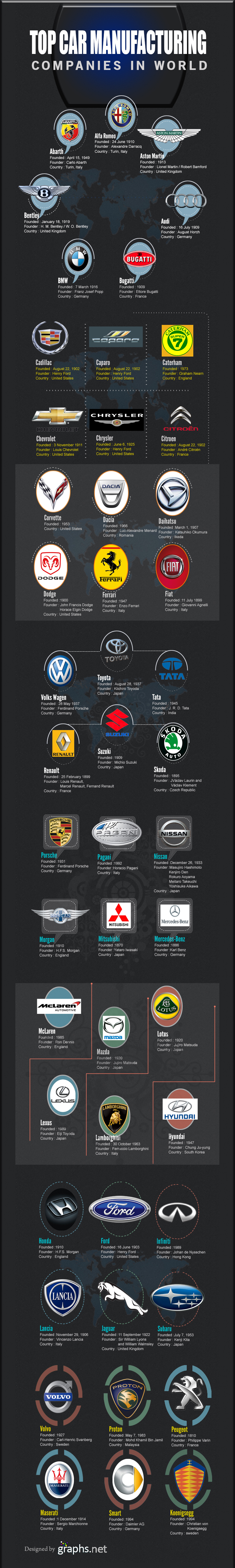 Top Car Manufacturing Companies in the World