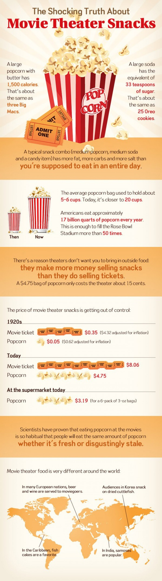 Truth Behind Movie Theater Snacks