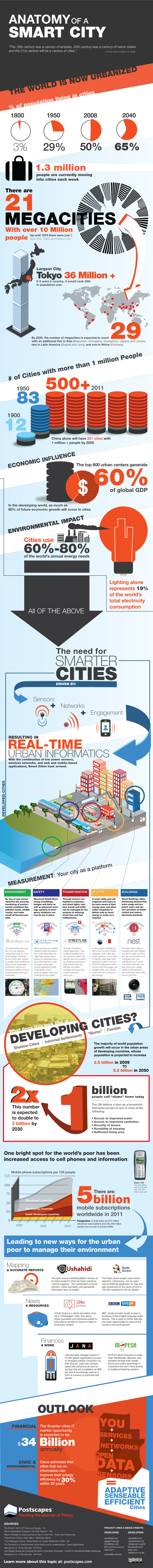 Understanding Smart Cities