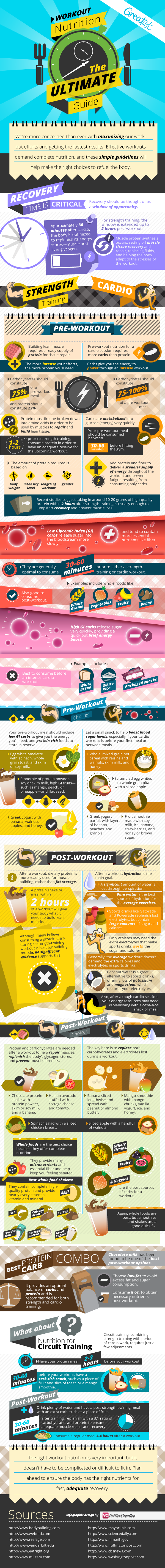 Workout Nutrition Guide
