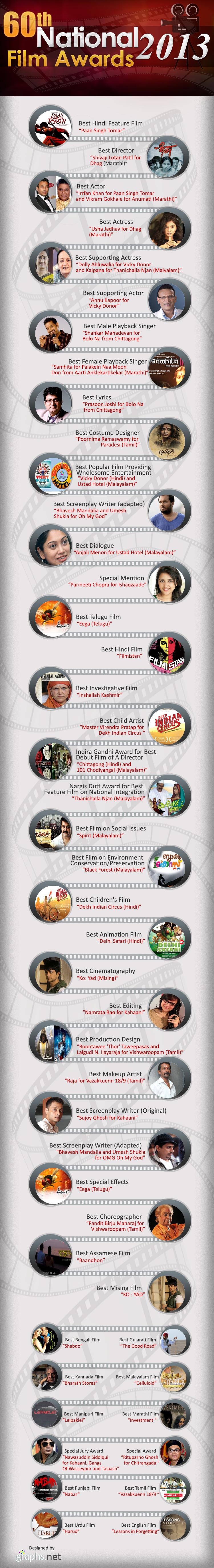 60th National Film Awards Winners