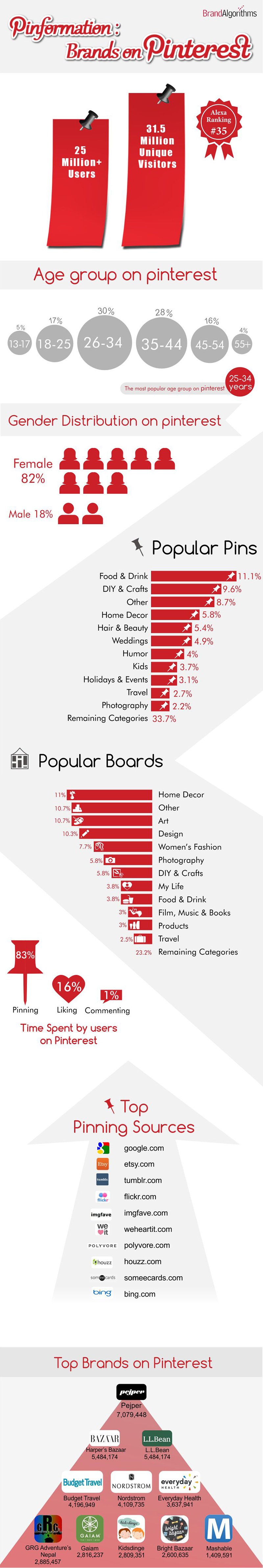 Pinterest and its popularity over interent