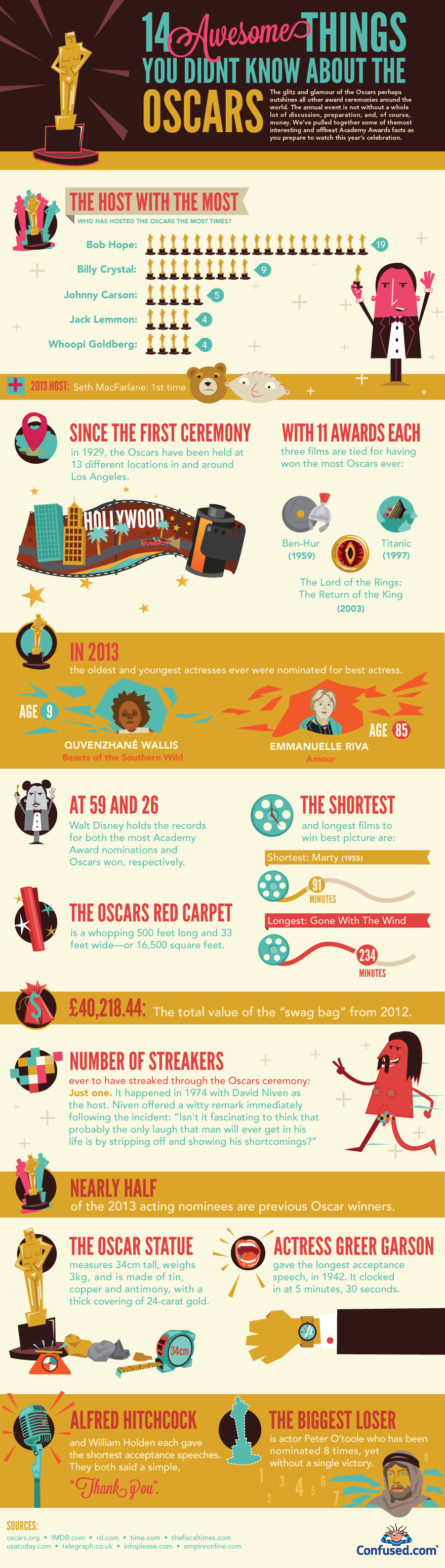 14 Interesting Facts about The Oscars