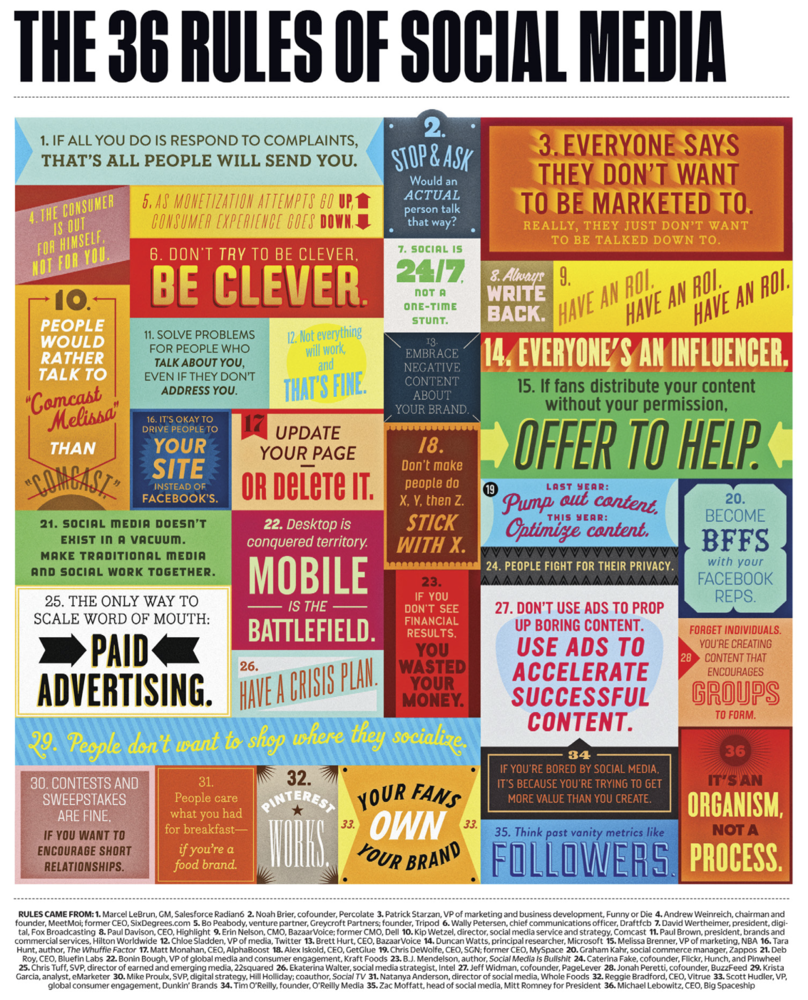 36 Social Media Rules to Keep in Mind