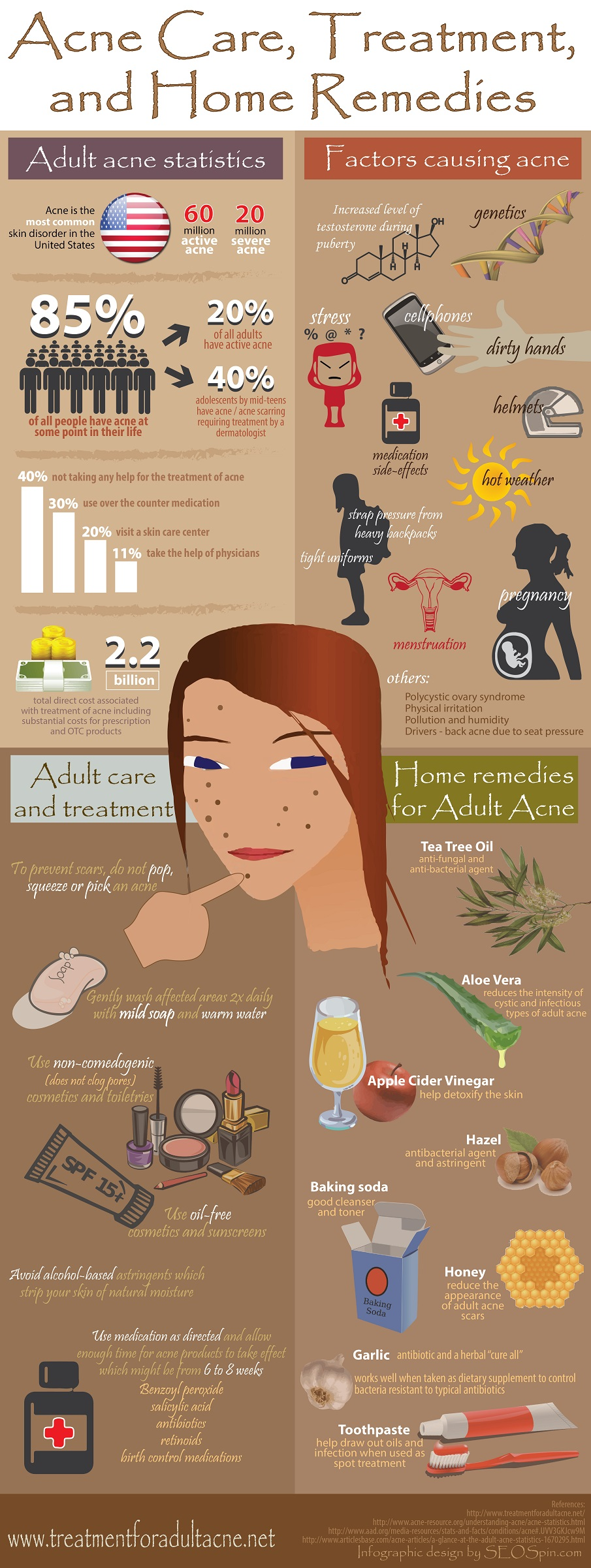 Acne - Care and Treatment