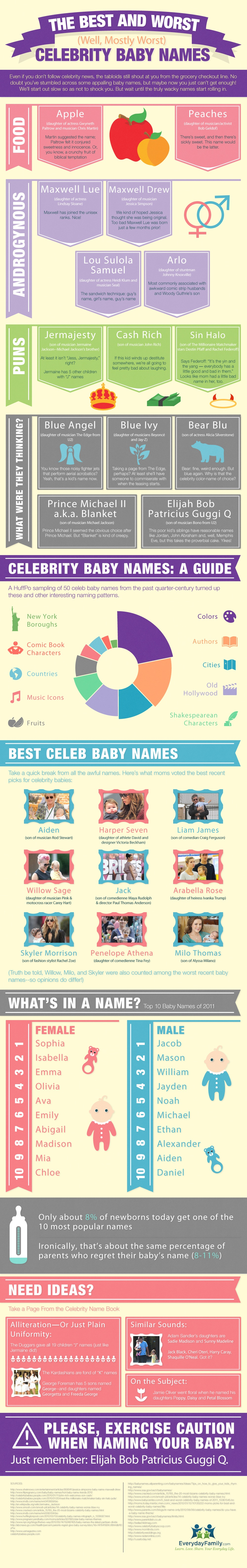 Baby Naming Choices of Celebs