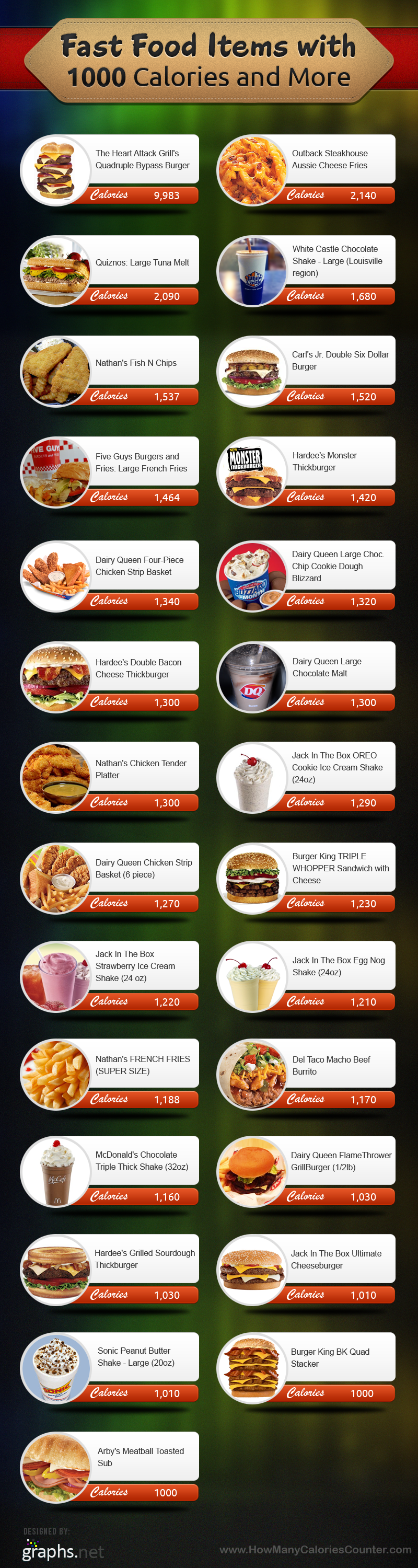 Calorie Laden Fast Food Items