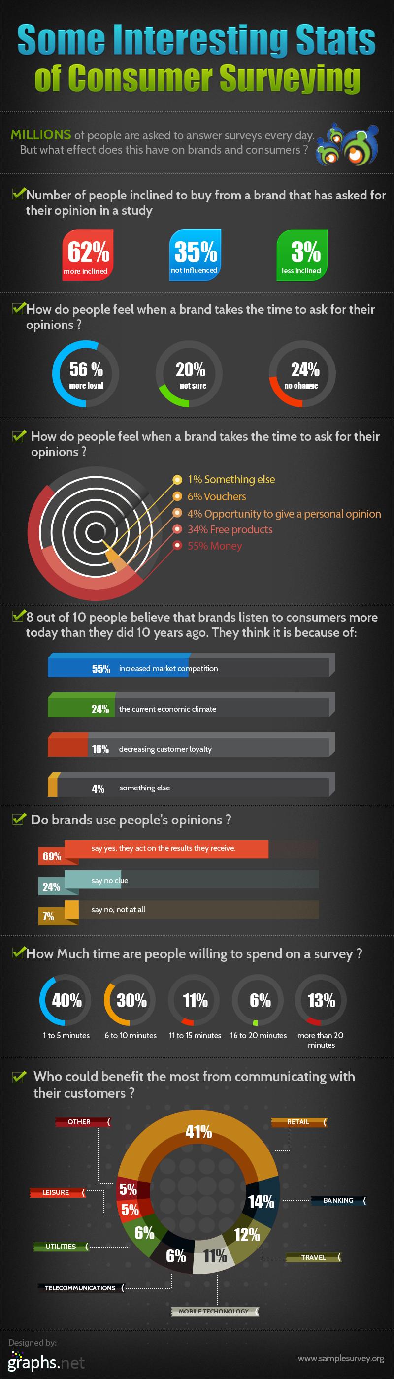 Consumer Survey Statistics