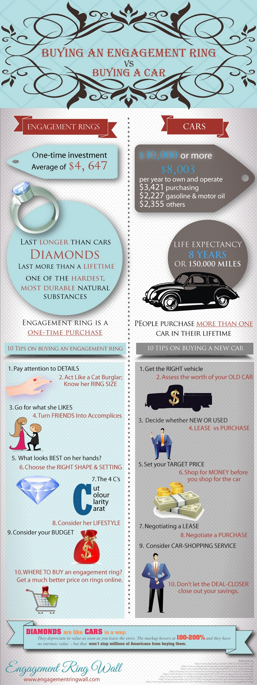 Diamond Ring Purchase vs Car Purchase