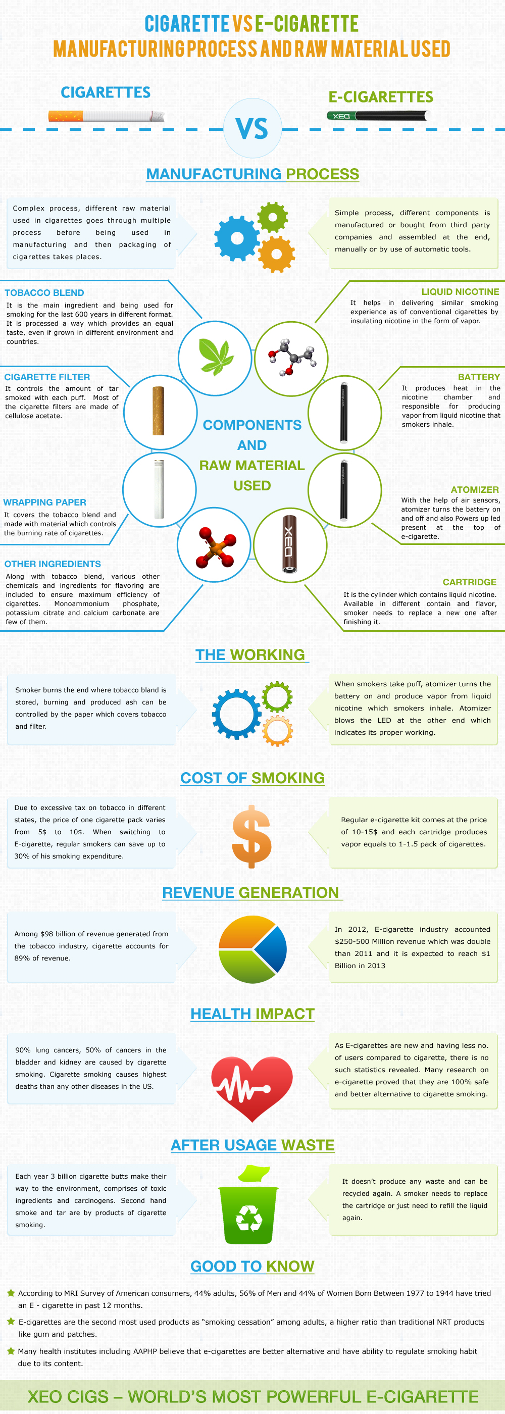 Differences between Manufacture and Raw Materials used in Cigarette and E-cigarette