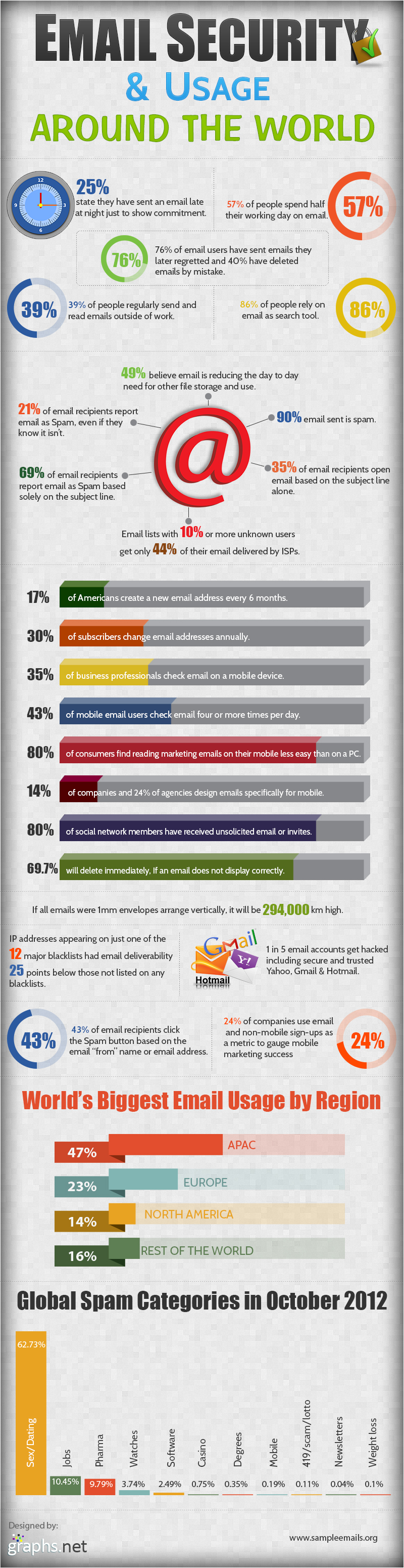 Facts and Statistics about Email