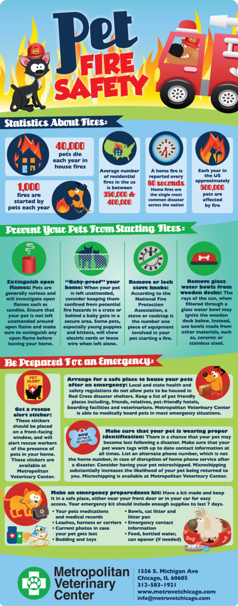 Fire Safety Measures for Pets