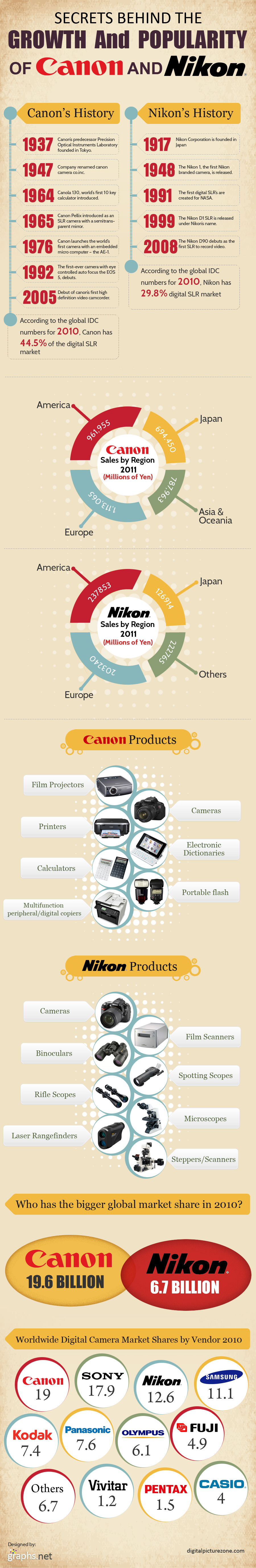 History and Success Factors of Canon and Nikon
