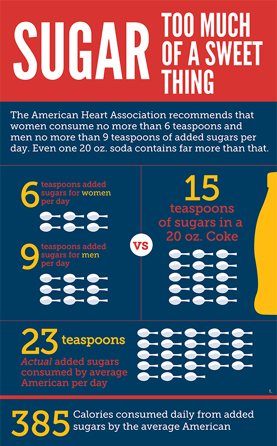 Impact of Excessive Sugar Consumption