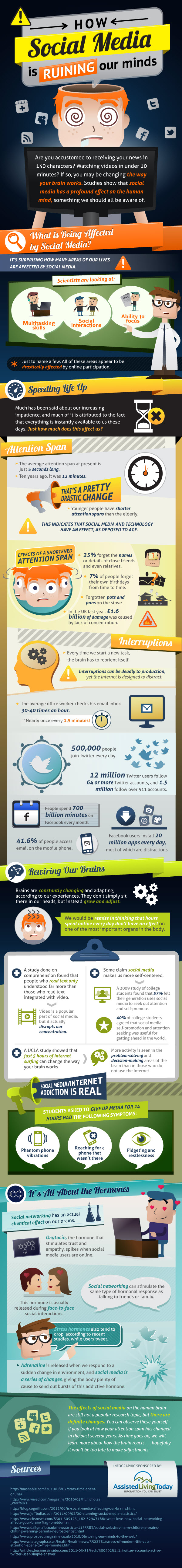 Impact of Social Media on our Minds