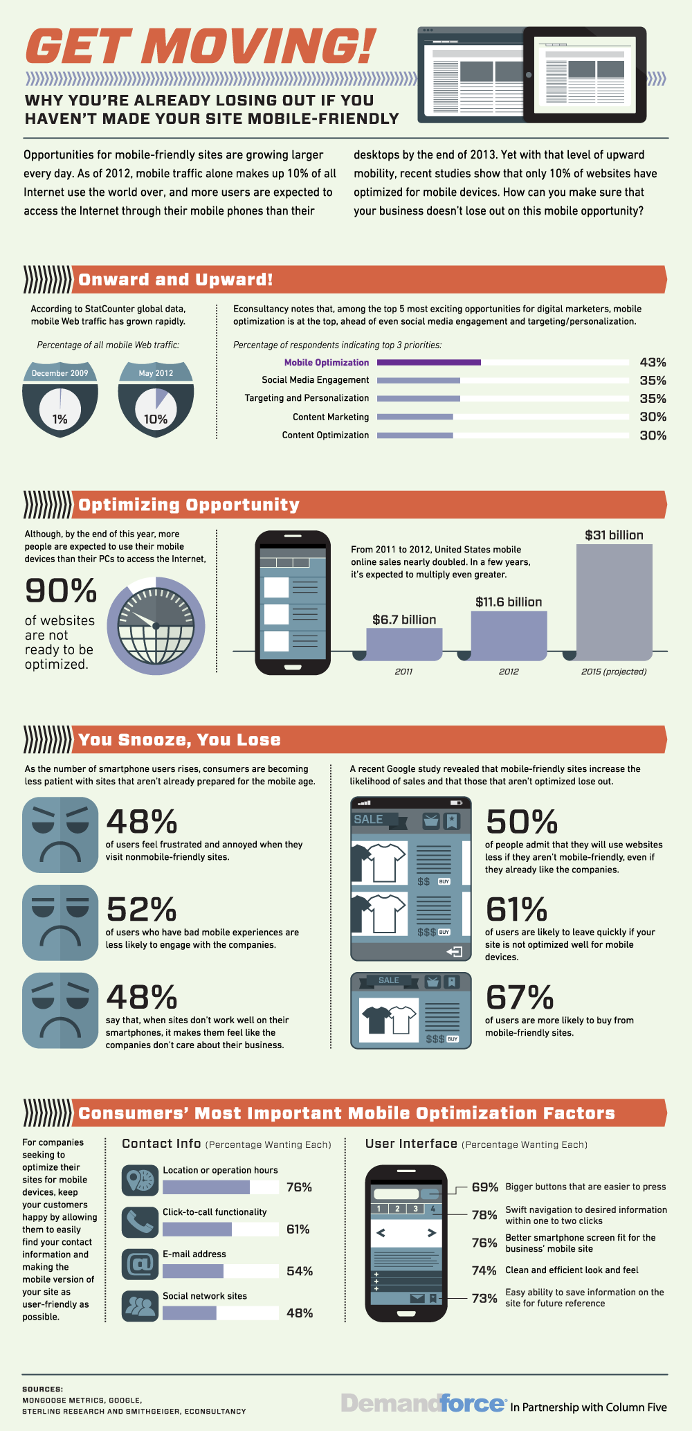 Importance of Making Your Site Mobile-Friendly