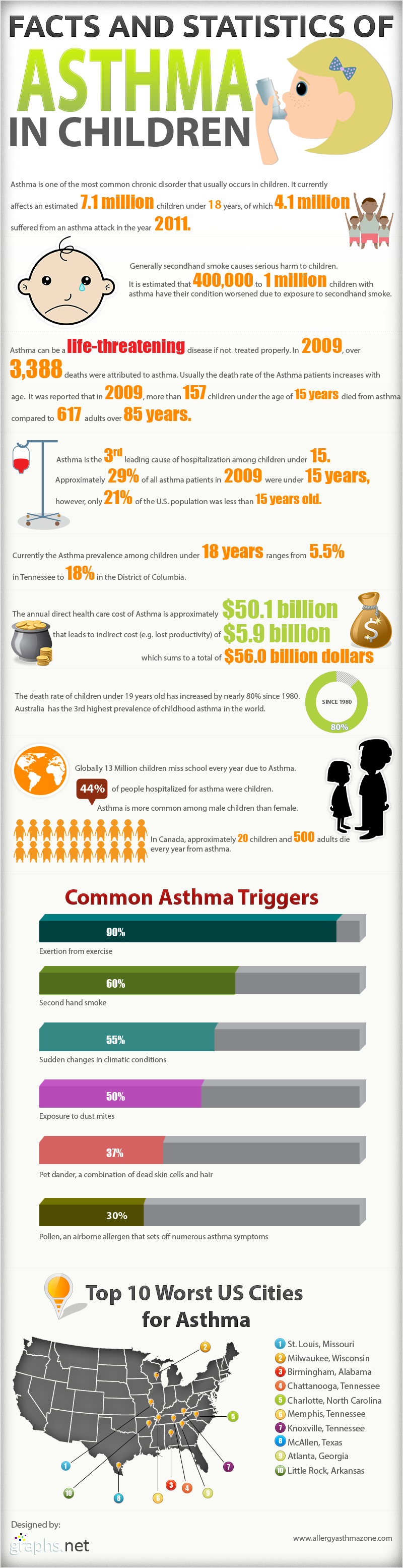 Important Facts about Asthma in Children
