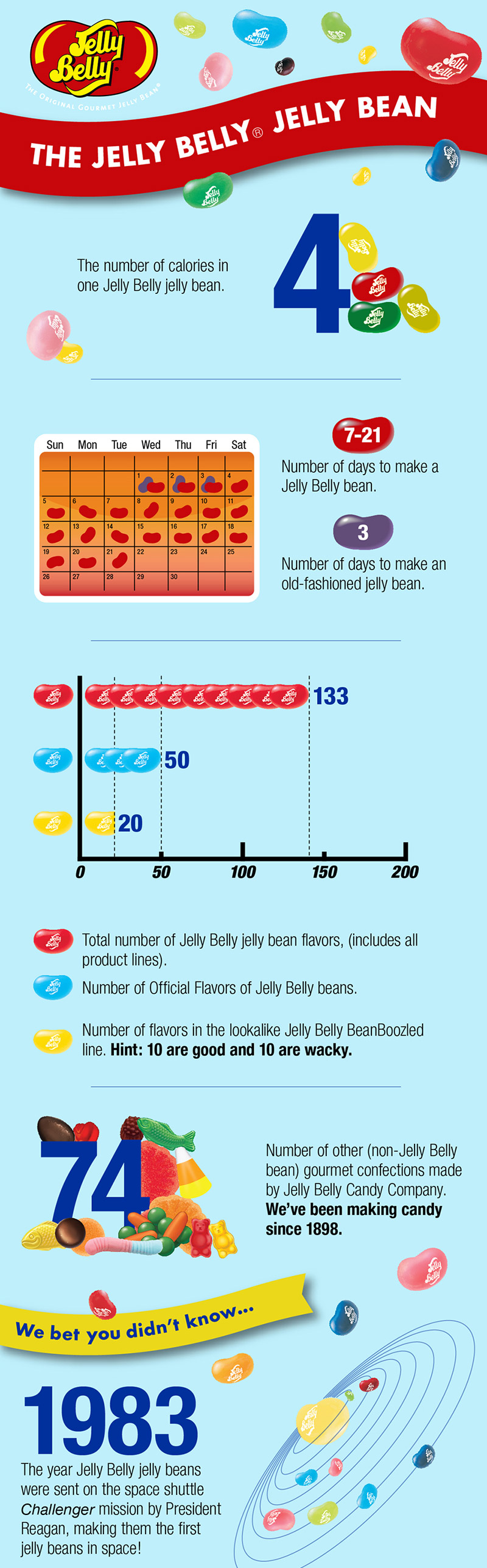 Jelly Bean Facts