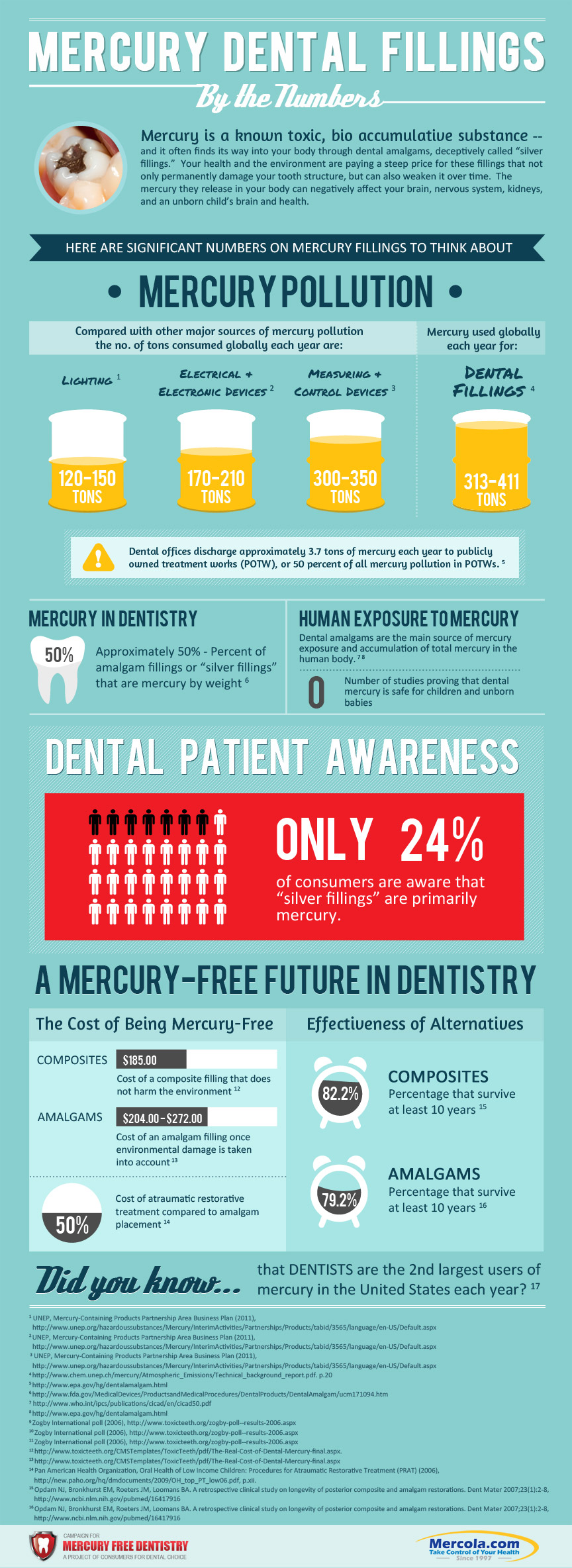 Statistics of Mercury in Dental Industry