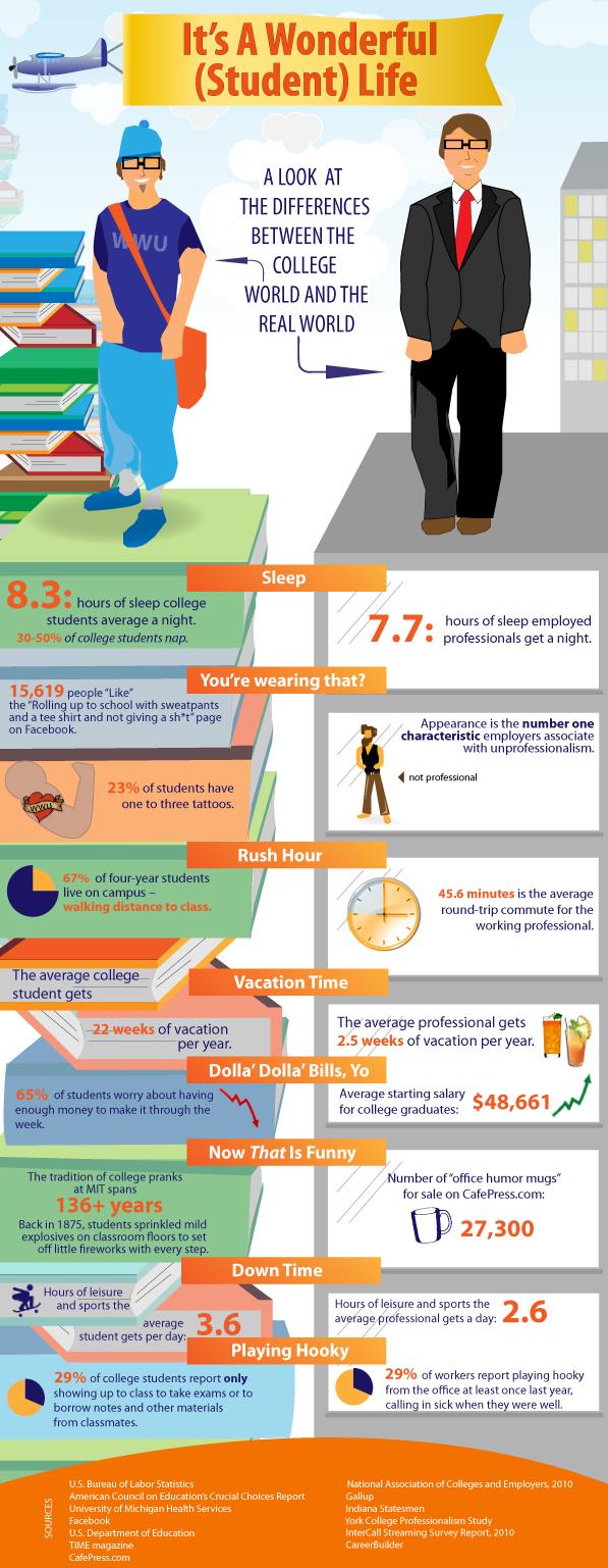 Student Life vs Professional Life
