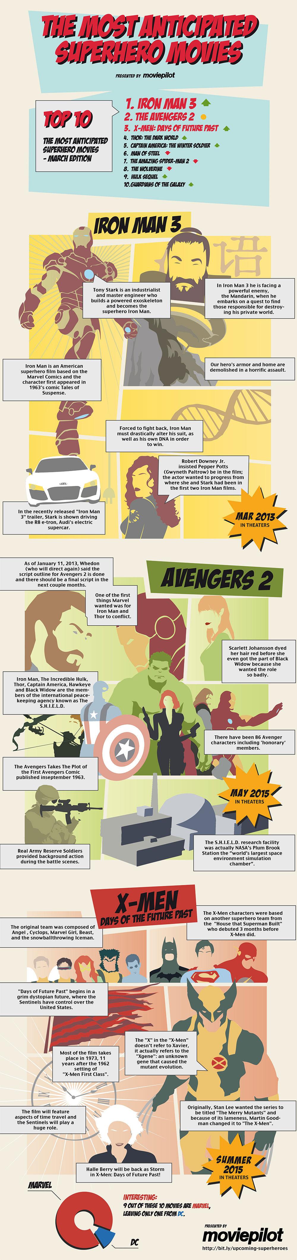 The Upcoming Favorite Superhero Movies