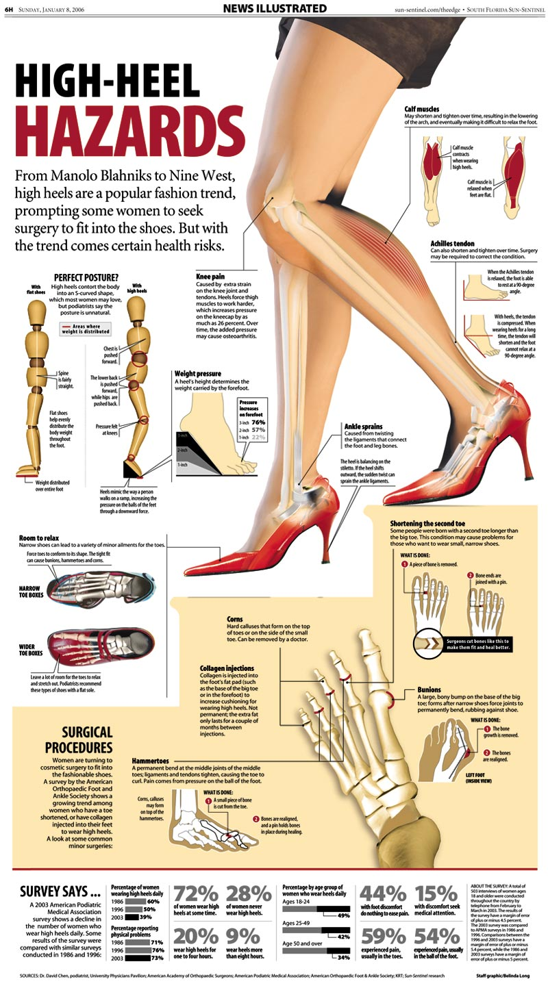 Troubles with High Heels
