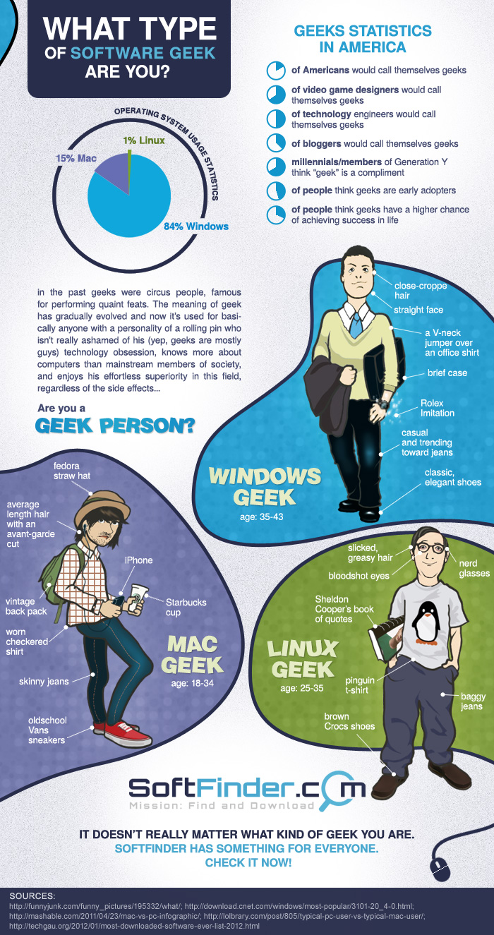 Types of Software Geeks