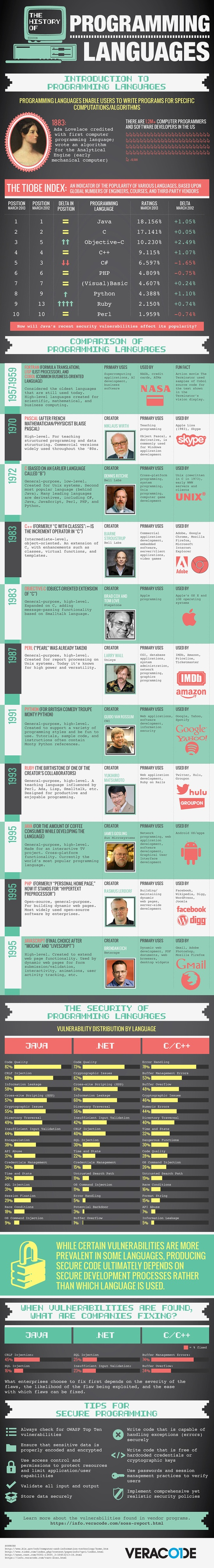 A brief comparison of popular programming languages
