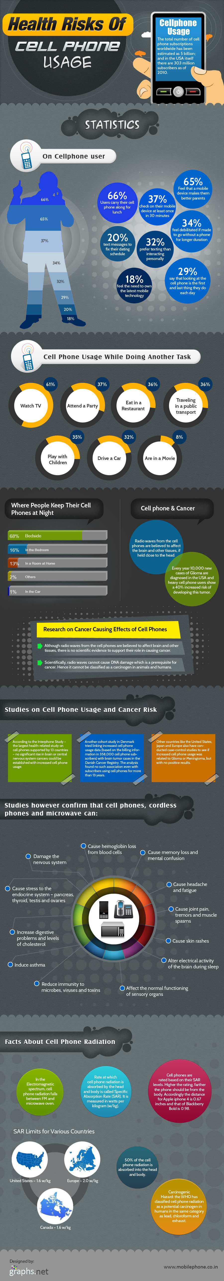 Cell Phone Usage and associated health risks