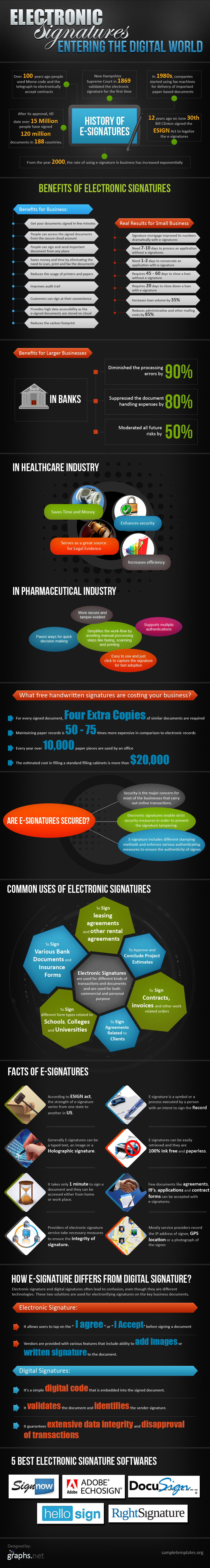 Electronic-Signatures influencing the Digital World