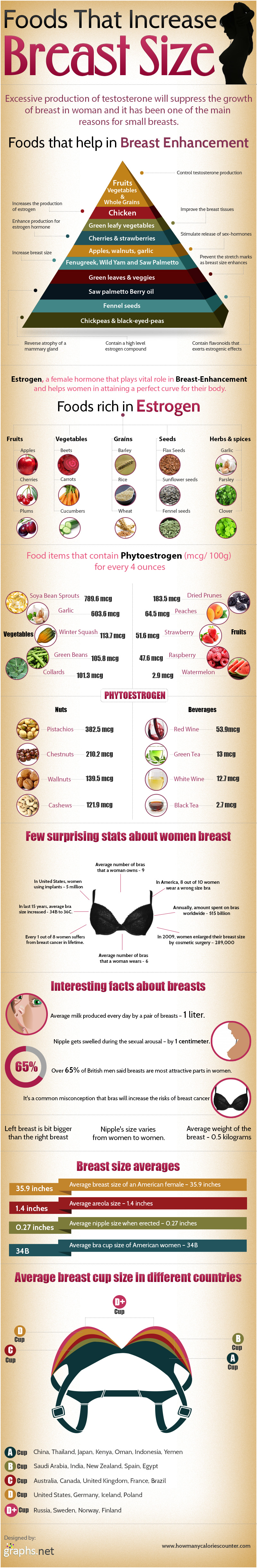 Few essential foods items that enhance the breast size