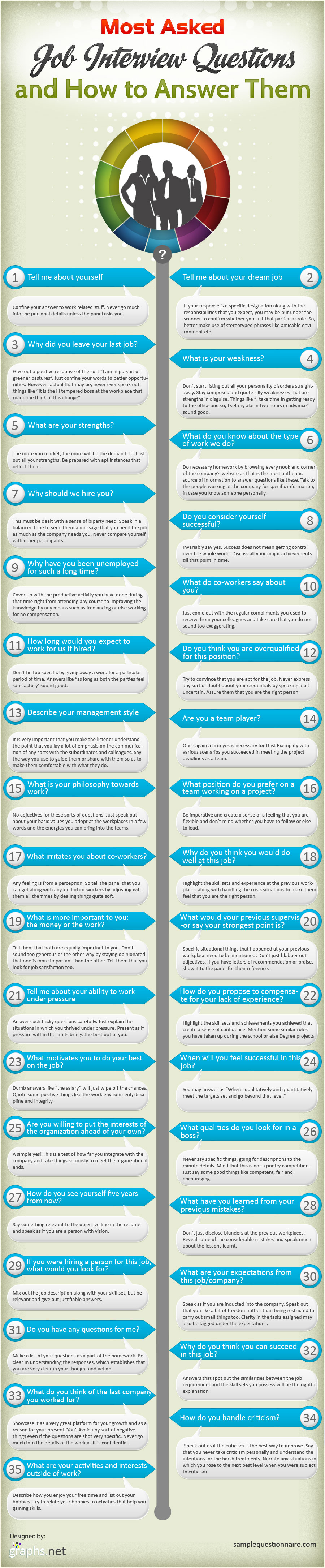 frequently asked job interview questions and their answers