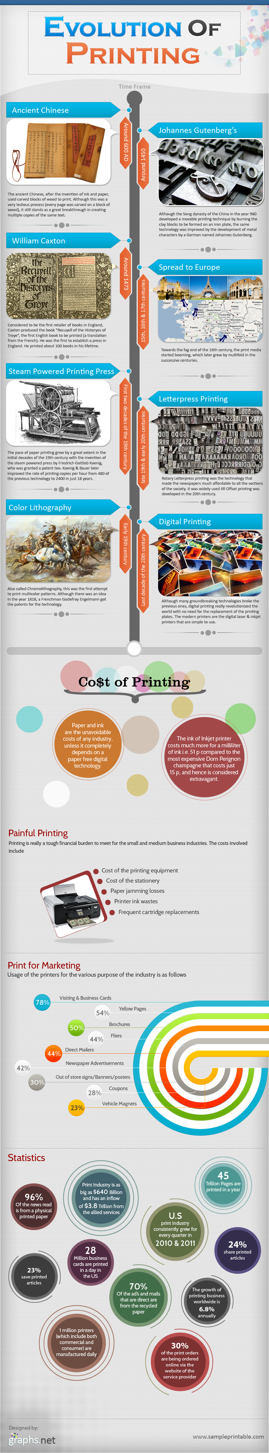 How printed evolved