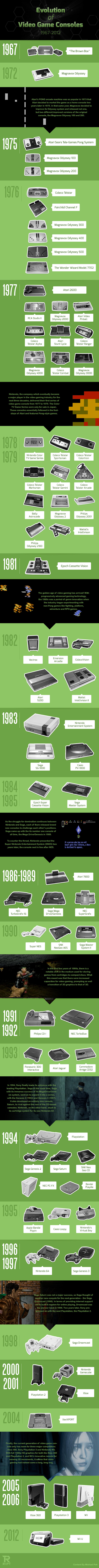 How video games have evolved from the year 1967 - 2012