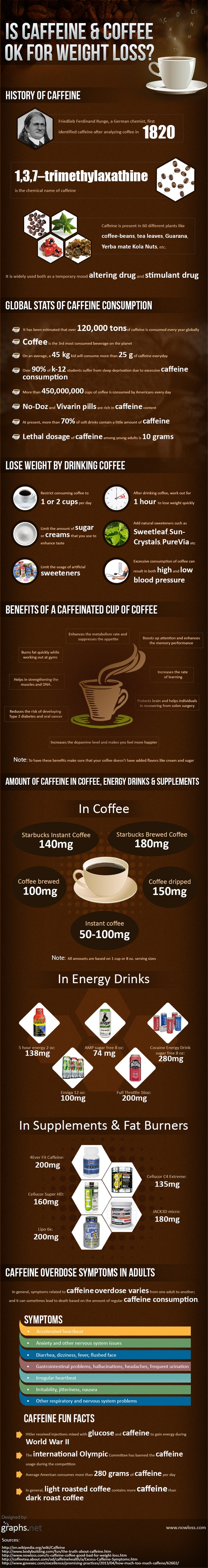Is caffeine and coffee OK for weight loss