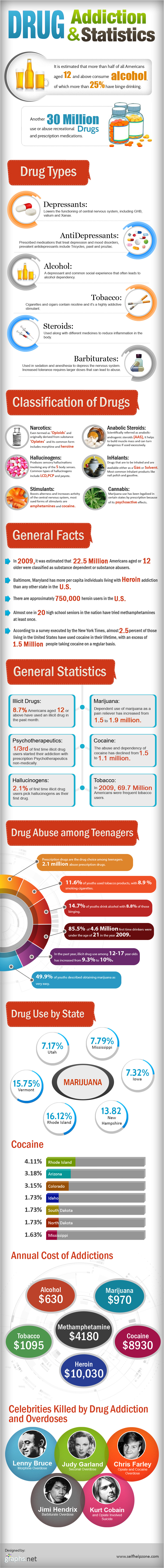 Statistics Related to Drug Addiction