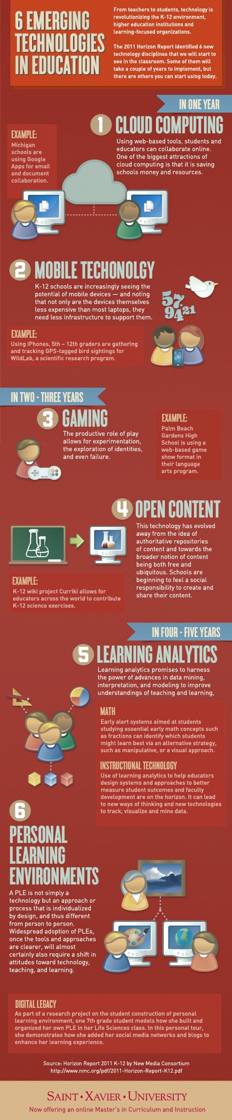 Top six emerging technologies remodels the education system