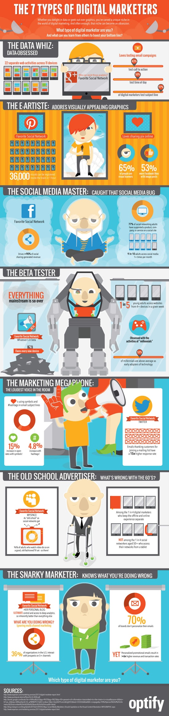 7 Popular digital marketer types in digital marketing
