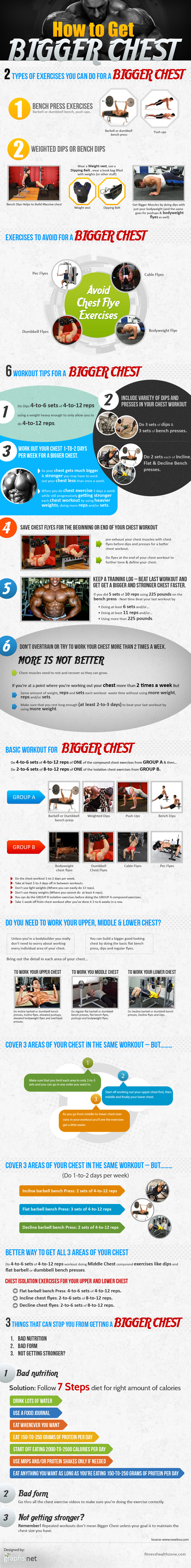 Few important exercises to grow your chest bigger