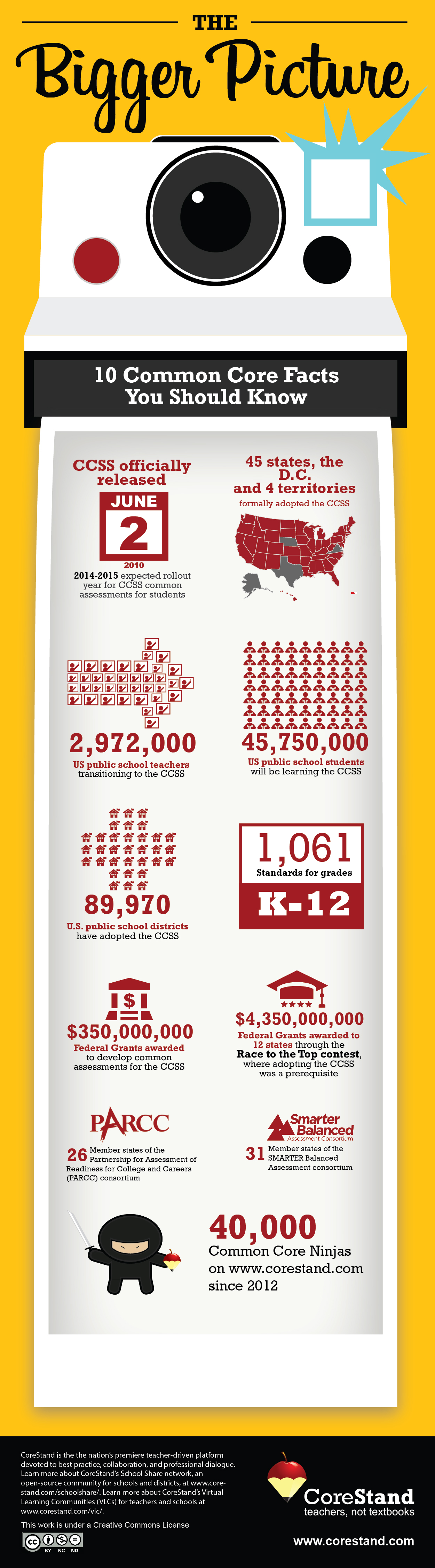 Few interesting and important facts of Common Core State Standards