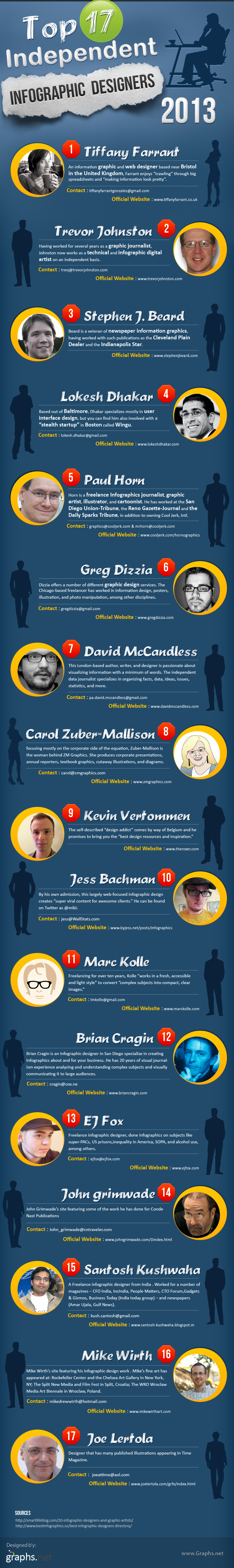 Top 17 Independent Infographic Designer