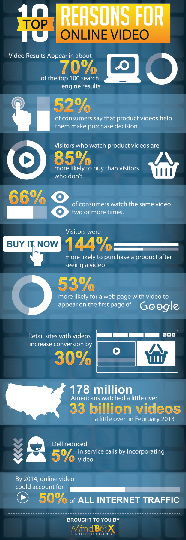 Top reasons why you need an online video