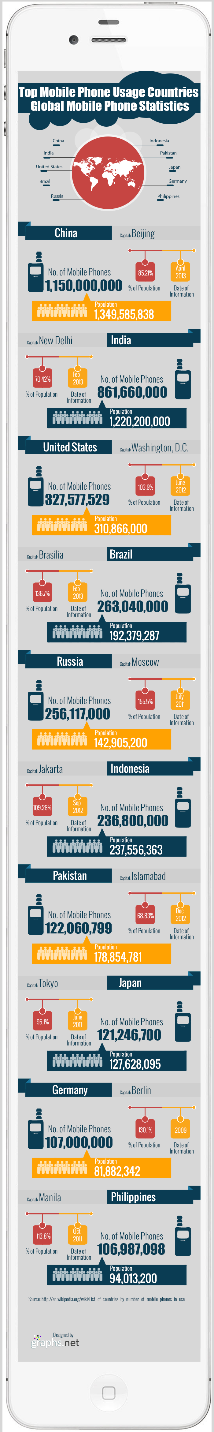 World's leading countries with highest mobile phone users